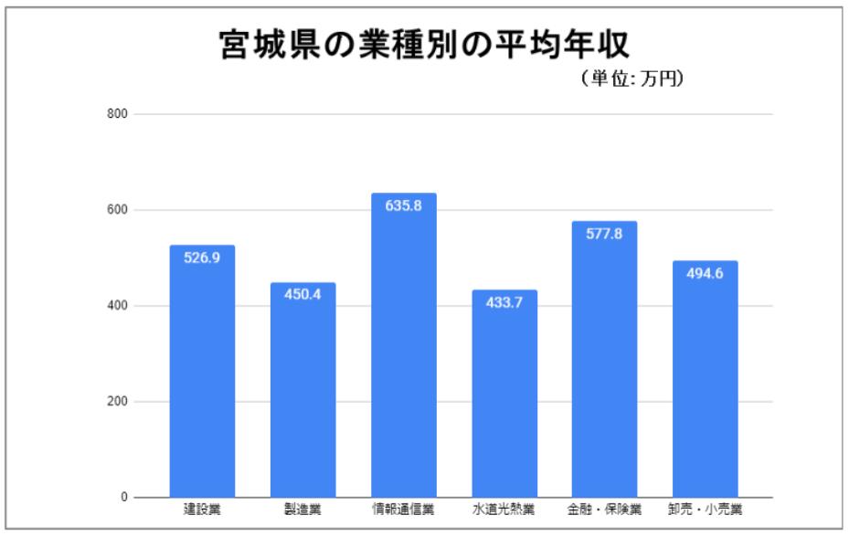 宮城県の業種別の平均年収