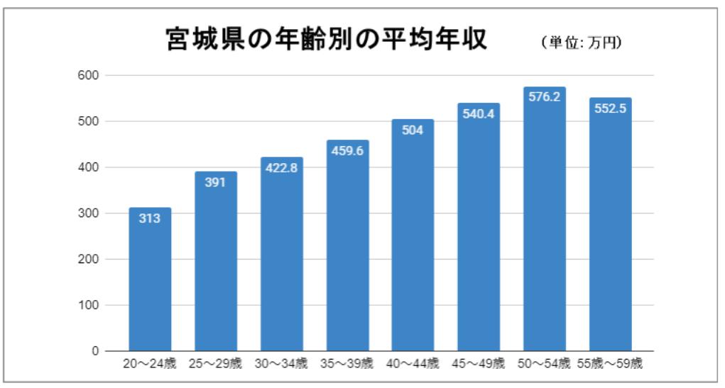 宮城県の年齢別平均年収