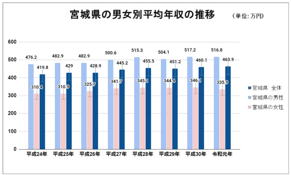 宮城県男女別平均年収の推移