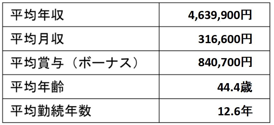 宮城県の平均年収