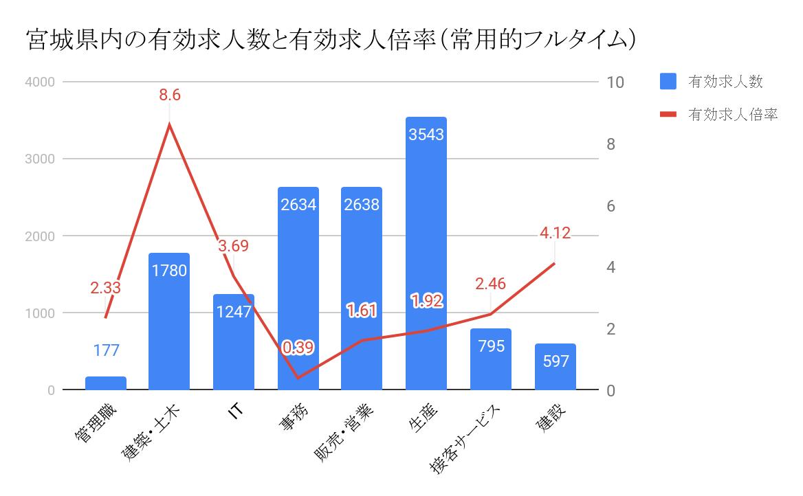 宮城県の有効求人数と有効求人倍率