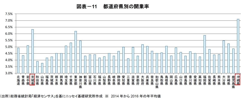 都道府県別の開業率