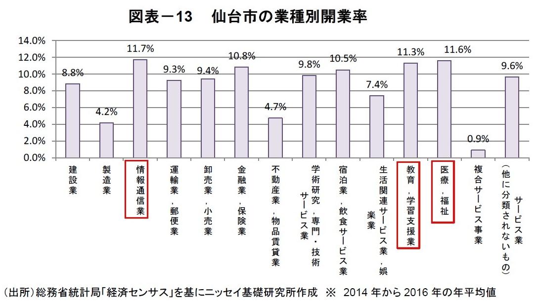 仙台市の業種別開業率