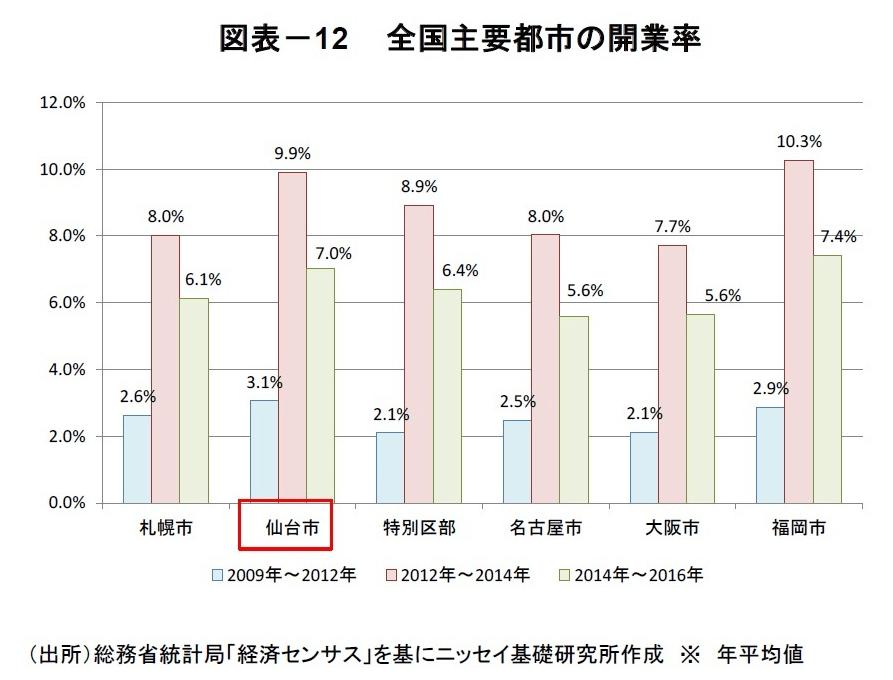 全国主要都市の開業率